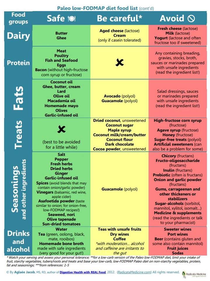 Alta 25 cotizaciones en comidas bajas en calorías