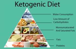 ketogenic-diet-pryamid