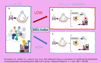Melatonin-Index — Biomarker for Predicting Asymptomatic SARS-CoV-2 Carriers